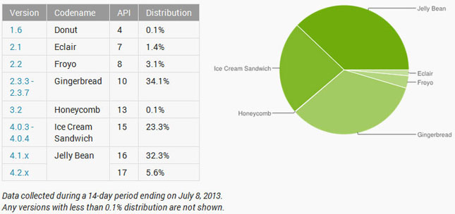 Android-Share-July2013-GG